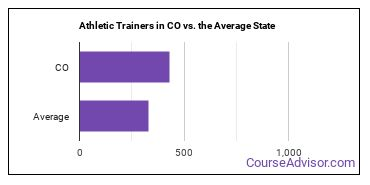 Athletic Trainers in CO vs. the Average State