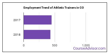 Athletic Trainers in CO Employment Trend