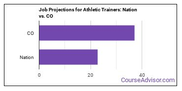 Job Projections for Athletic Trainers: Nation vs. CO