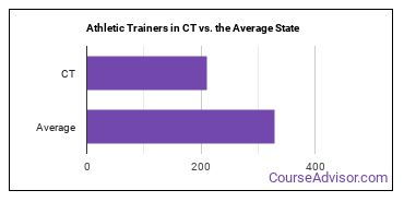 Athletic Trainers in CT vs. the Average State