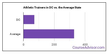 Athletic Trainers in DC vs. the Average State