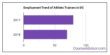 Athletic Trainers in DC Employment Trend