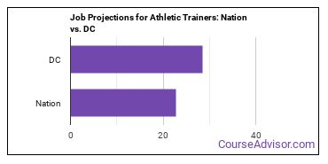 Job Projections for Athletic Trainers: Nation vs. DC