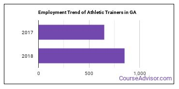 Athletic Trainers in GA Employment Trend