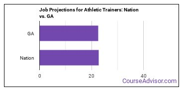 Job Projections for Athletic Trainers: Nation vs. GA