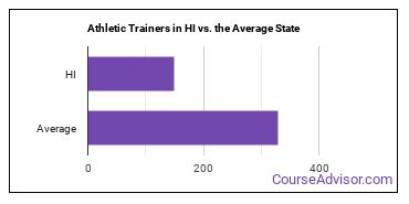 Athletic Trainers in HI vs. the Average State