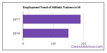 Athletic Trainers in HI Employment Trend