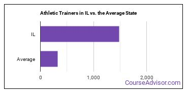 Athletic Trainers in IL vs. the Average State