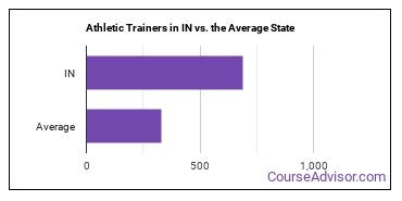 Athletic Trainers in IN vs. the Average State