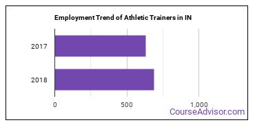 Athletic Trainers in IN Employment Trend