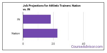 Job Projections for Athletic Trainers: Nation vs. IN