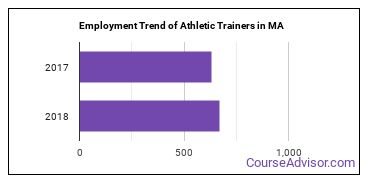 Athletic Trainers in MA Employment Trend