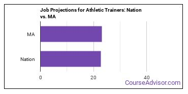 Job Projections for Athletic Trainers: Nation vs. MA