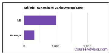 Athletic Trainers in MI vs. the Average State