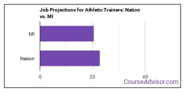Job Projections for Athletic Trainers: Nation vs. MI