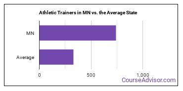 Athletic Trainers in MN vs. the Average State