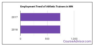 Athletic Trainers in MN Employment Trend