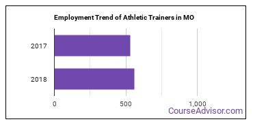 Athletic Trainers in MO Employment Trend