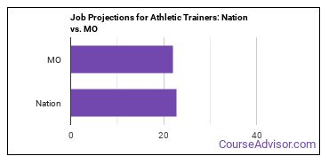 Job Projections for Athletic Trainers: Nation vs. MO