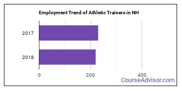 Athletic Trainers in NH Employment Trend