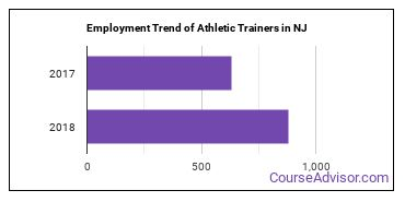 Athletic Trainers in NJ Employment Trend