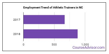 Athletic Trainers in NC Employment Trend