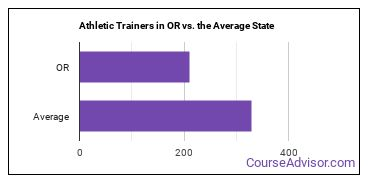 Athletic Trainers in OR vs. the Average State