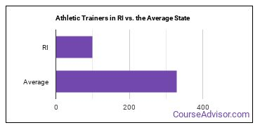 Athletic Trainers in RI vs. the Average State