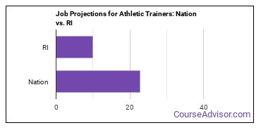 Job Projections for Athletic Trainers: Nation vs. RI