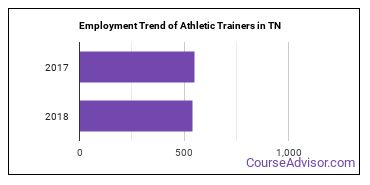 Athletic Trainers in TN Employment Trend