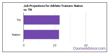 Job Projections for Athletic Trainers: Nation vs. TN