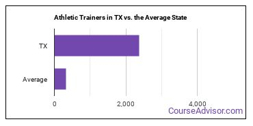Athletic Trainers in TX vs. the Average State