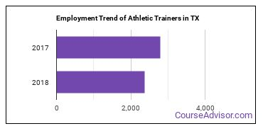 Athletic Trainers in TX Employment Trend