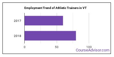 Athletic Trainers in VT Employment Trend