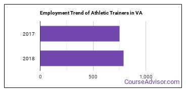 Athletic Trainers in VA Employment Trend