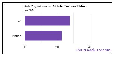 Job Projections for Athletic Trainers: Nation vs. VA
