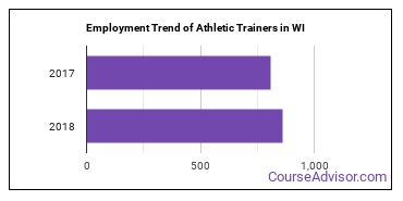 Athletic Trainers in WI Employment Trend