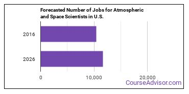 Forecasted Number of Jobs for Atmospheric and Space Scientists in U.S.