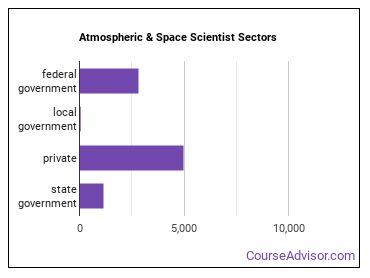 Atmospheric & Space Scientist Sectors