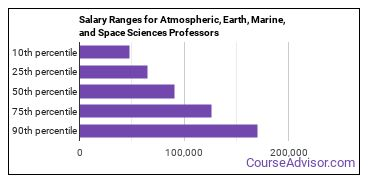 Salary Ranges for Atmospheric, Earth, Marine, and Space Sciences Professors
