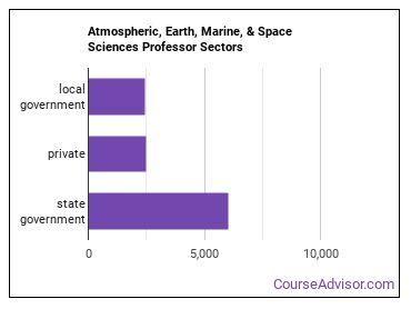 Atmospheric, Earth, Marine, & Space Sciences Professor Sectors