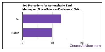 Job Projections for Atmospheric, Earth, Marine, and Space Sciences Professors: Nation vs. AZ