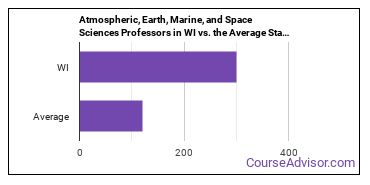 Atmospheric, Earth, Marine, and Space Sciences Professors in WI vs. the Average State
