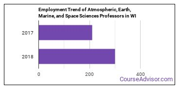 Atmospheric, Earth, Marine, and Space Sciences Professors in WI Employment Trend