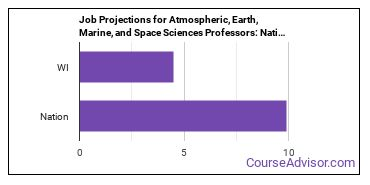Job Projections for Atmospheric, Earth, Marine, and Space Sciences Professors: Nation vs. WI