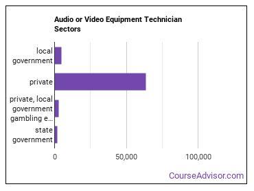 Audio or Video Equipment Technician Sectors
