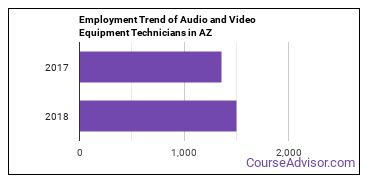 Audio and Video Equipment Technicians in AZ Employment Trend