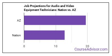Job Projections for Audio and Video Equipment Technicians: Nation vs. AZ