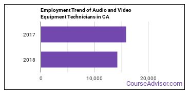 Audio and Video Equipment Technicians in CA Employment Trend