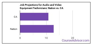 Job Projections for Audio and Video Equipment Technicians: Nation vs. CA